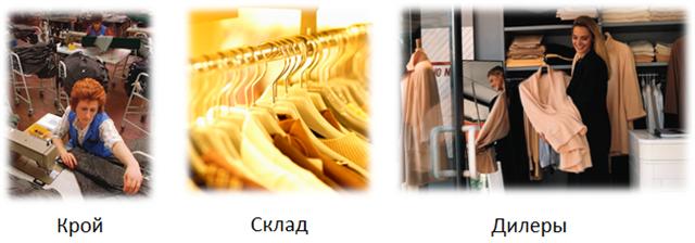 Типовая структура швейного предприятия